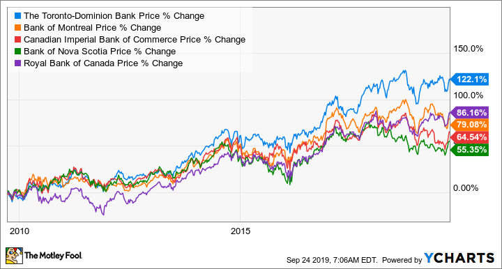 Is Td Bank Tsx Still Canada S Top