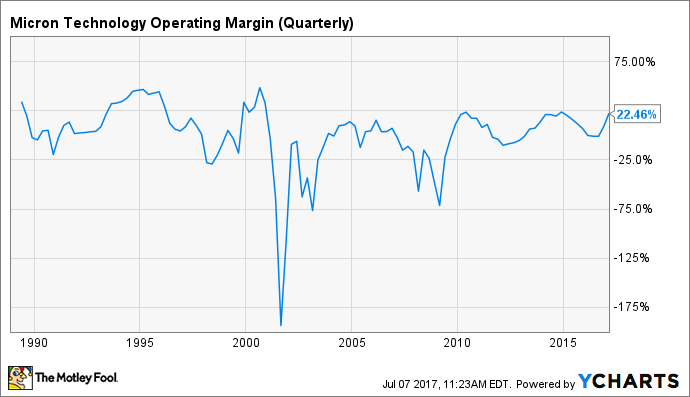 MU Operating Margin (Quarterly) Chart