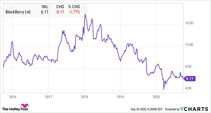 Blackberry stock Chart