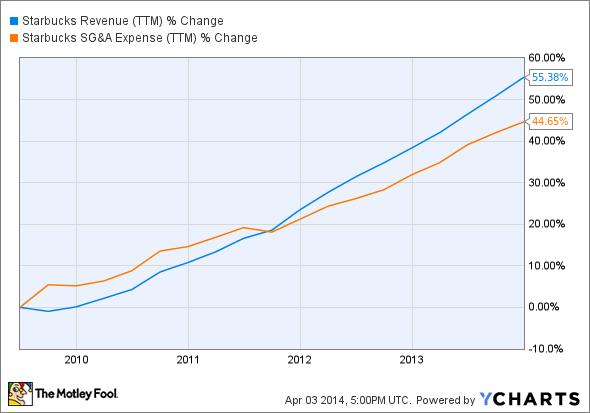 SBUX Revenue (TTM) Chart