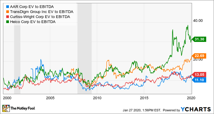 AIR EV to EBITDA Chart