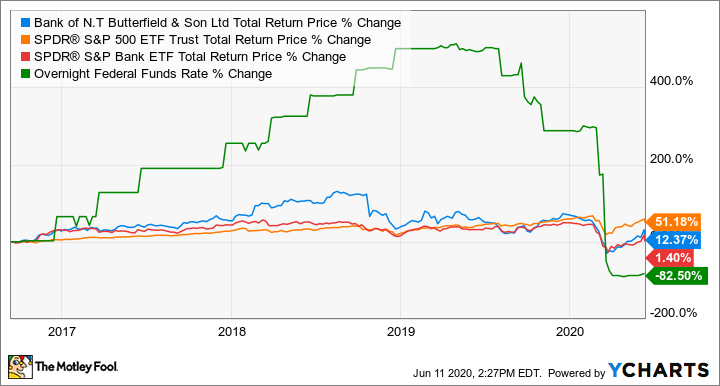 NTB Total Return Price Chart