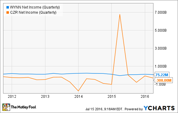 WYNN Net Income (Quarterly) Chart