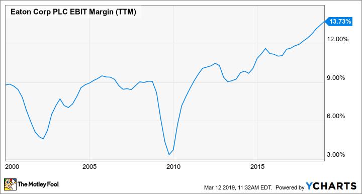 ETN EBIT Margin (TTM) Chart