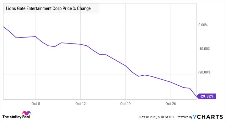 LGF.A Chart