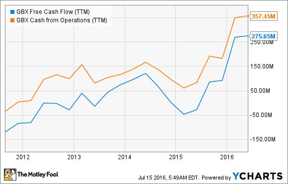 GBX Free Cash Flow (TTM) Chart