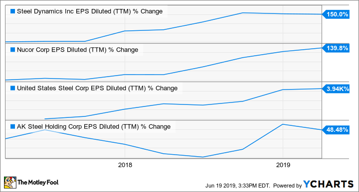 STLD EPS Diluted (TTM) Chart