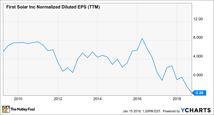 FSLR Normalized Diluted EPS (TTM) Chart