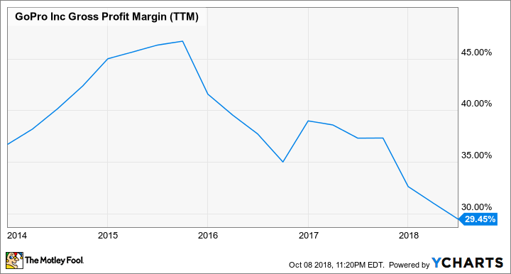 GPRO Gross Profit Margin (TTM) Chart