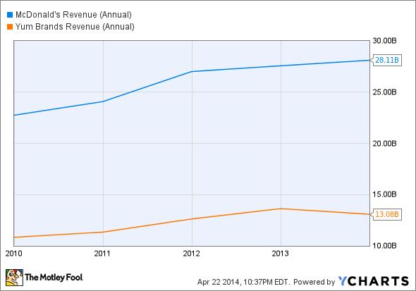 MCD Revenue (Annual) Chart