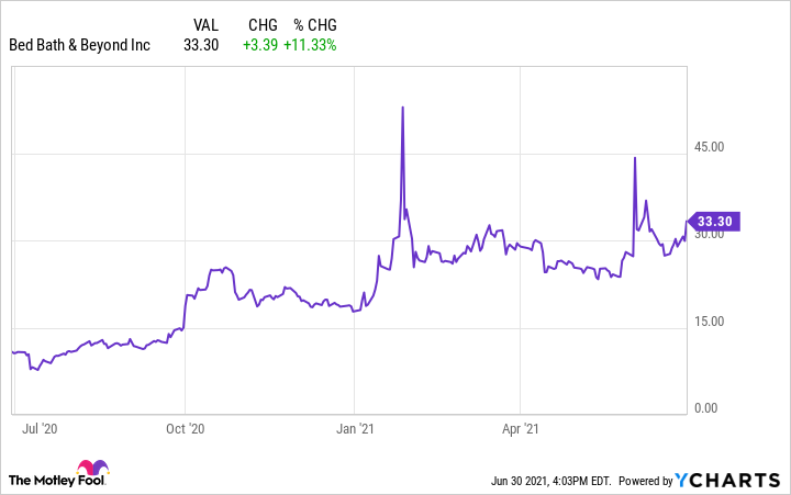 Chart showing BBBY's rising stock performance since July 2020.
