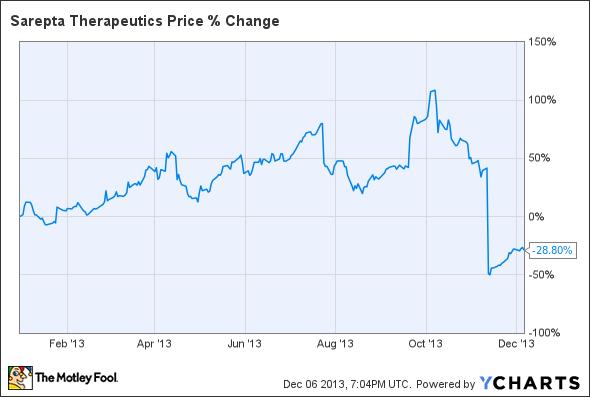 SRPT Chart