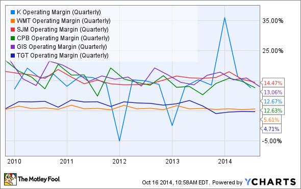 K Operating Margin (Quarterly) Chart