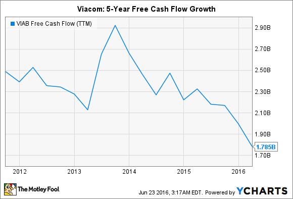 VIAB Free Cash Flow (TTM) Chart