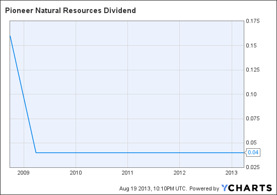PXD Dividend Chart