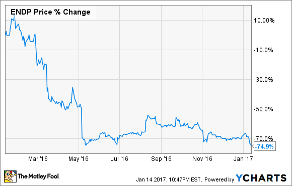 The Worst Performing Stock Of 2016 The Motley Fool
