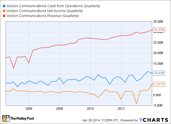 VZ Cash from Operations (Quarterly) Chart