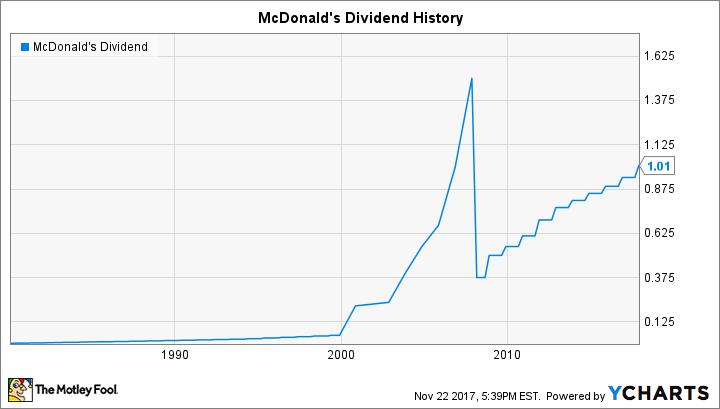 MCD Dividend Chart