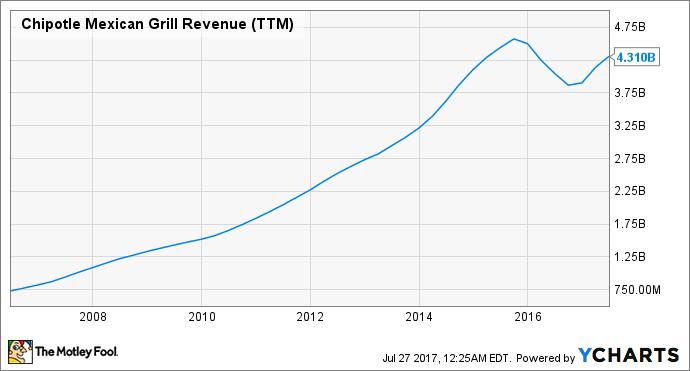 CMG Revenue (TTM) Chart