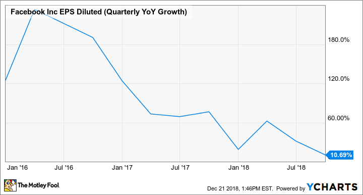 FB EPS Diluted (Quarterly YoY Growth) Chart