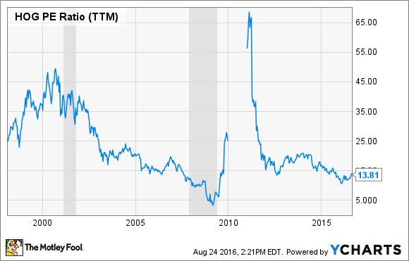 HOG PE Ratio (TTM) Chart