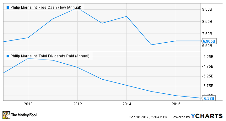 PM Free Cash Flow (Annual) Chart