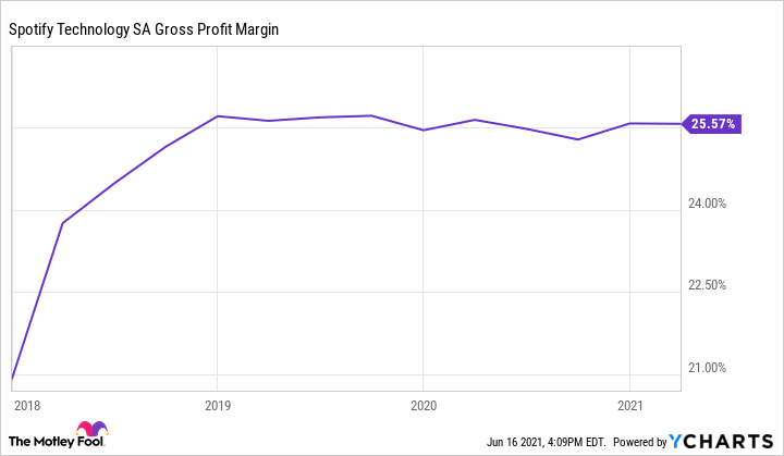 SPOT Gross Profit Margin Chart showing leveling off since 2019.