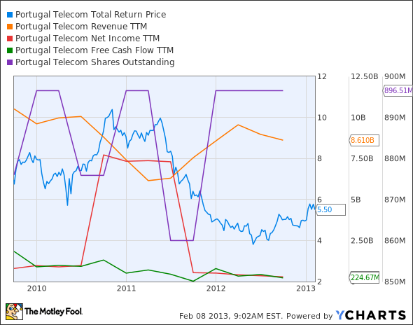 PT Total Return Price Chart