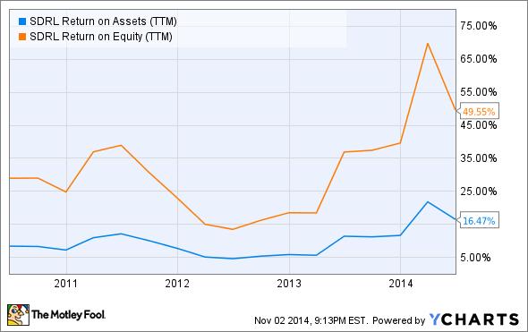 SDRL Return on Assets (TTM) Chart