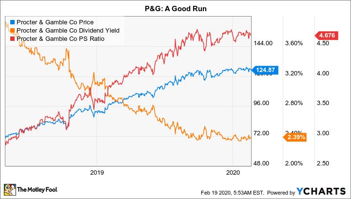 PG Chart
