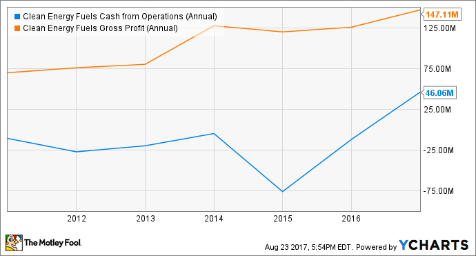 CLNE Cash from Operations (Annual) Chart