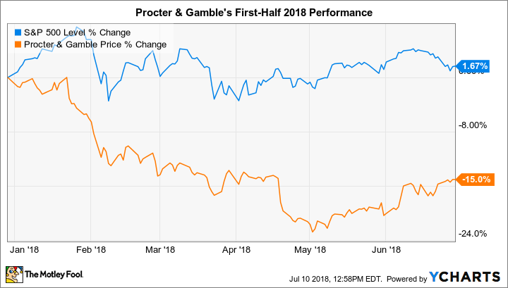 Procter and gamble stock symbol gambling commission gov uk find licensees entered