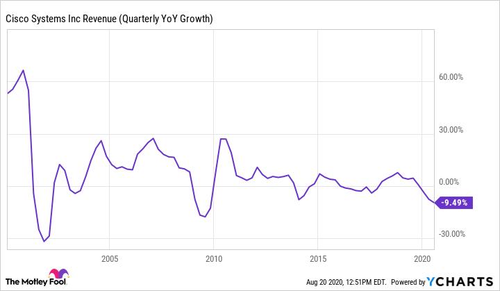 CSCO Revenue (Quarterly YoY Growth) Chart
