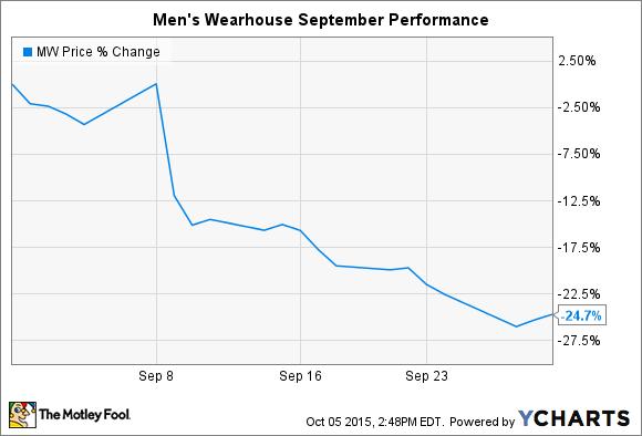 MW Chart