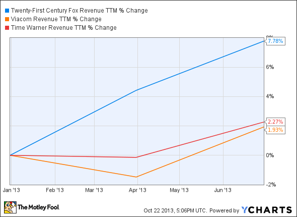 FOX Revenue TTM Chart