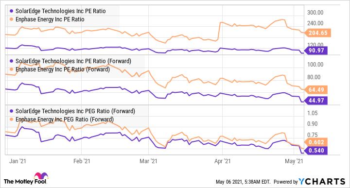 SEDG PE Ratio Chart