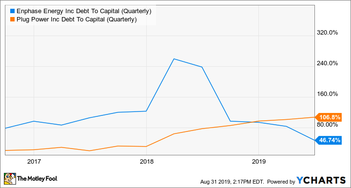 ENPH Debt To Capital (Quarterly) Chart