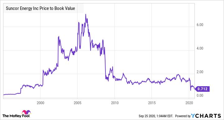 SU Price to Book Value Chart