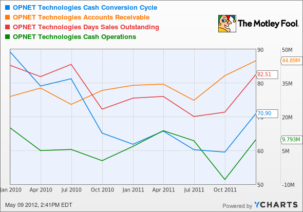 OPNT Cash Conversion Cycle Chart