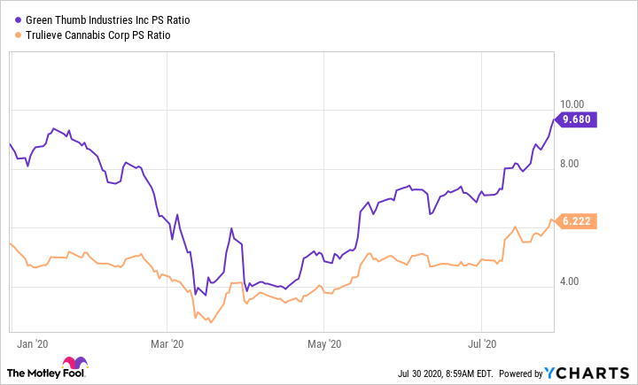GTBIF PS Ratio Chart