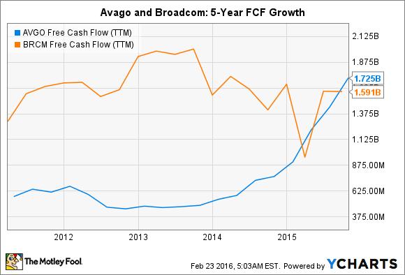 AVGO Free Cash Flow (TTM) Chart