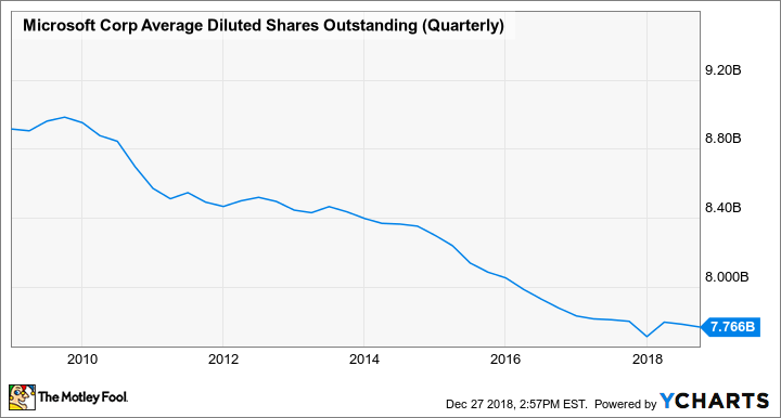 MSFT Average Diluted Shares Outstanding (Quarterly) Chart