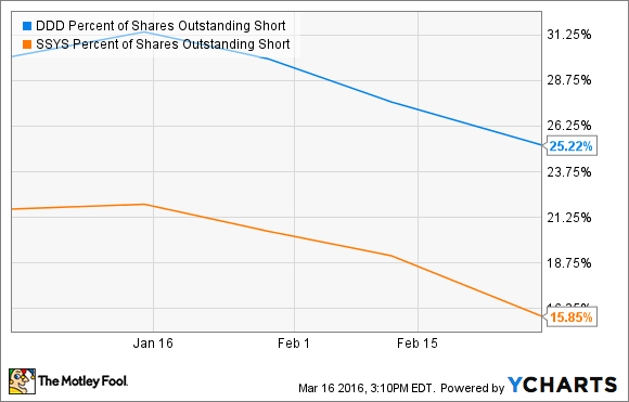 DDD Percent of Shares Outstanding Short Chart