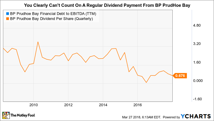 BPT Financial Debt to EBITDA (TTM) Chart