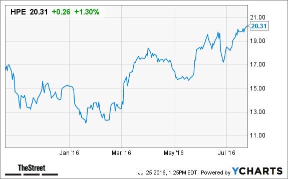 Hewlett Packard Enterprise Hpe Stock Rising Upgraded At Citigroup