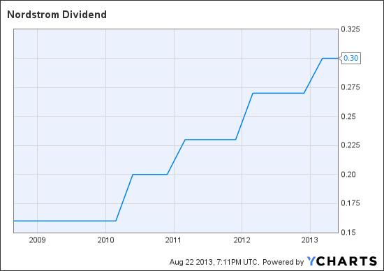 JWN Dividend Chart