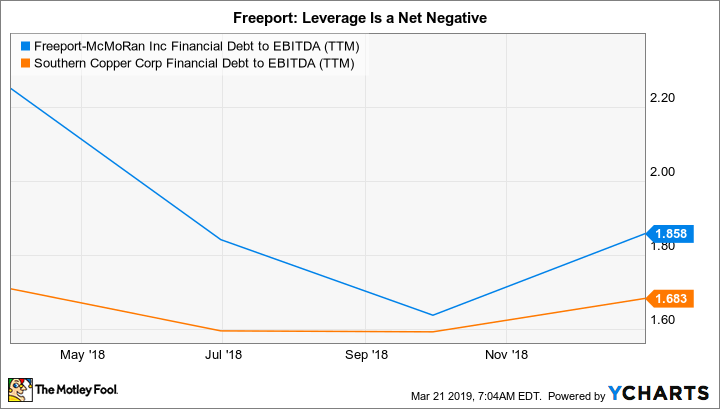 FCX Financial Debt to EBITDA (TTM) Chart