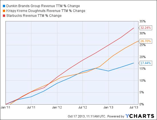 DNKN Revenue TTM Chart