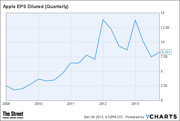 AAPL EPS Diluted (Quarterly) Chart