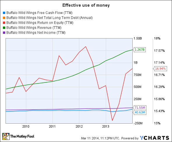 BWLD Free Cash Flow (TTM) Chart